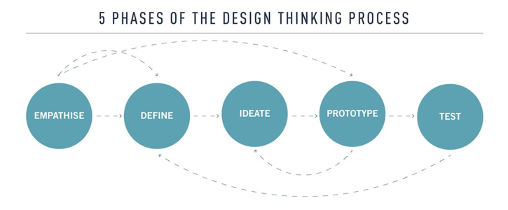 5 phases of design thinking